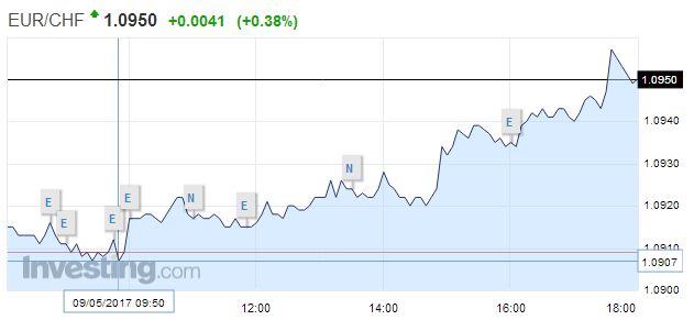 EUR/CHF - Euro Swiss Franc, May 09