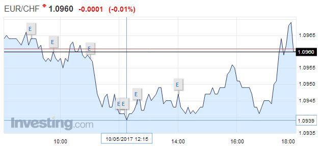 EUR/CHF - Euro Swiss Franc, May 10