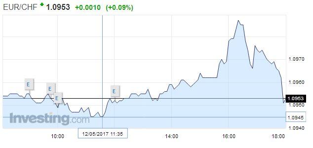 EUR/CHF - Euro Swiss Franc, May 12