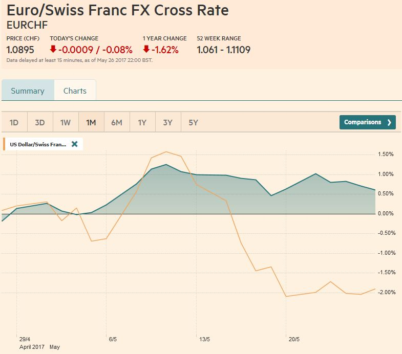 EUR/CHF and USD/CHF, May 27