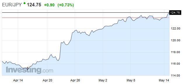 EUR/JPY - Euro Japanese Yen, Monthly