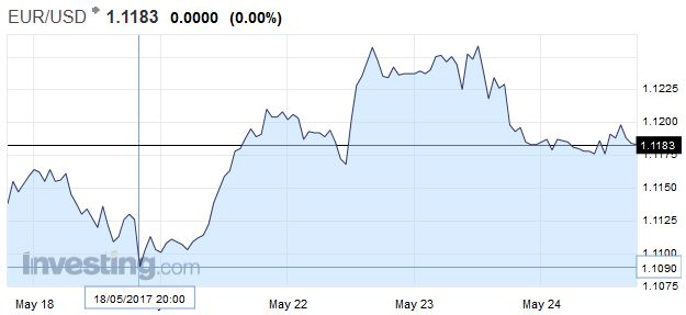 EUR/USD - Euro US Dollar, May 24