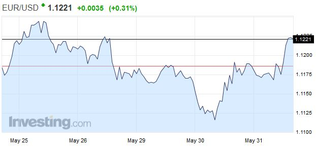 EUR/USD - Euro US Dollar, May 31