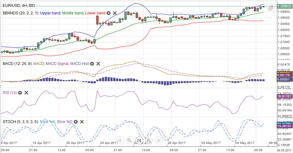 EUR/USD MACDS Stochastics Bollinger Bands RSI Relative Strength Moving Average, May 06