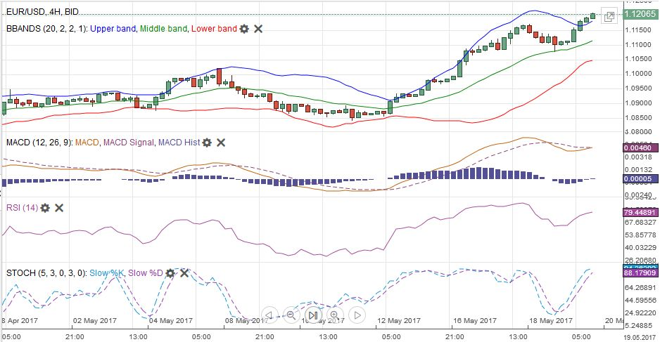 EUR/USD MACDS Stochastics Bollinger Bands RSI Relative Strength Moving Average, May 20