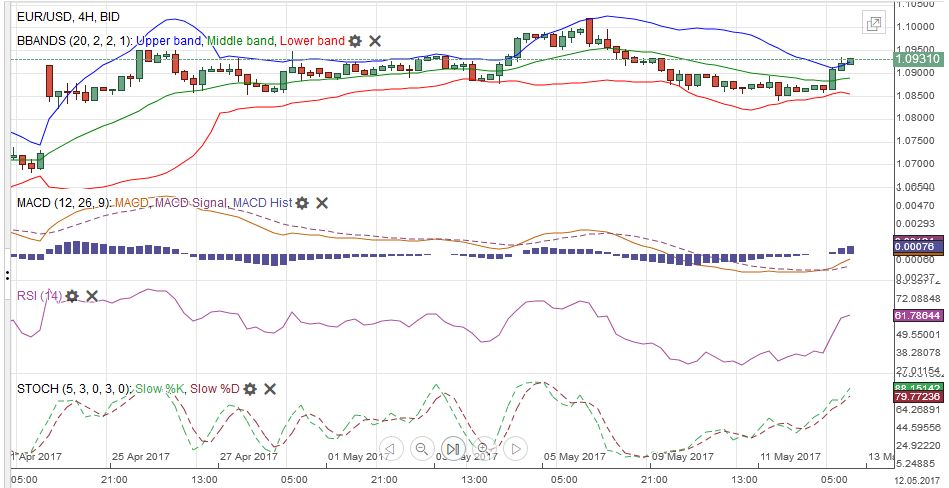 EUR/USD with Technical Indicators, May 13