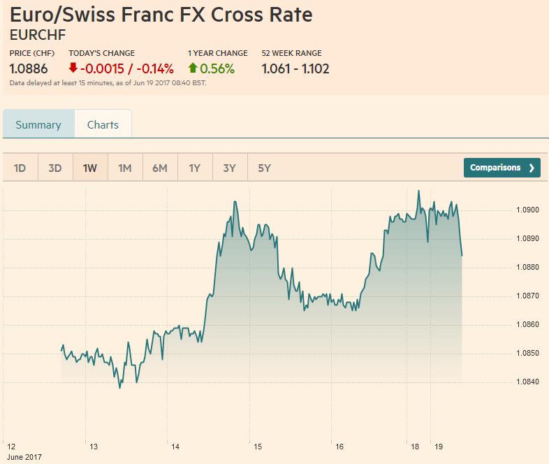 Euro/Swiss Franc FX Cross Rate, June 19