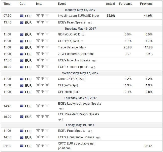 Economic Events: Eurozone, Week May 15