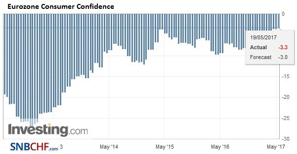 Eurozone Consumer Confidence, May 2017