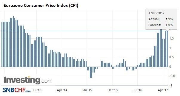 Eurozone Consumer Price Index (CPI) YoY,