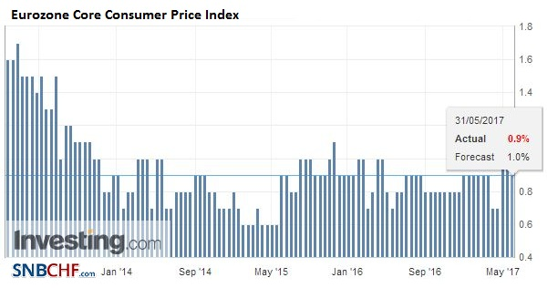 Eurozone Core Consumer Price Index (CPI) YoY, May 2017