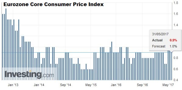 Eurozone Core Consumer Price Index (CPI) YoY, May 2017 (flash)