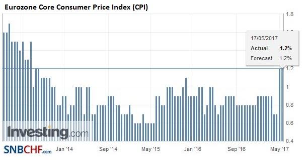 Eurozone Core Consumer Price Index (CPI) YoY, April 2017