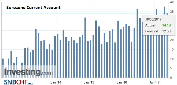 Eurozone Current Account, March 2017
