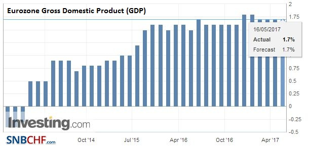 Eurozone Gross Domestic Product (GDP) YoY, Q1 2017