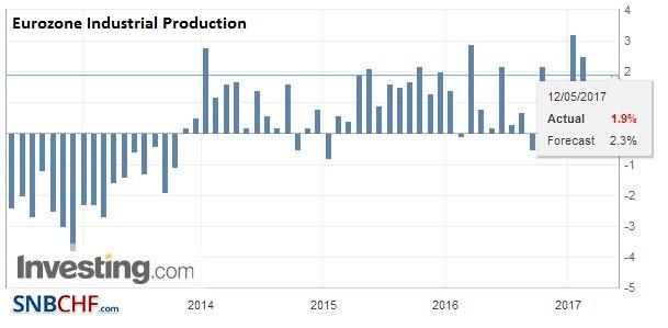 Eurozone Industrial Production YoY, March 2017