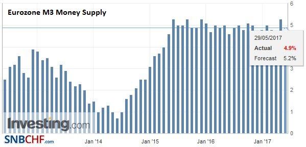 Eurozone M3 Money Supply YoY, April 2017