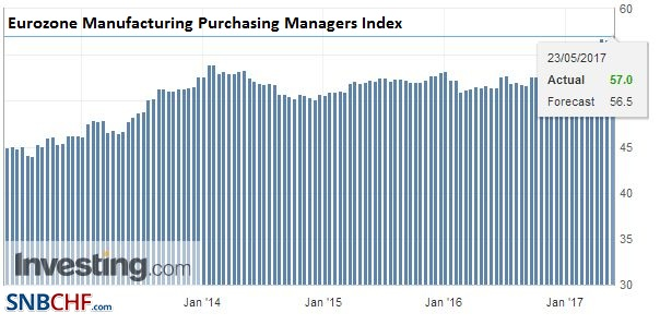 Eurozone Manufacturing Purchasing Managers Index (PMI), May (flash) 2017