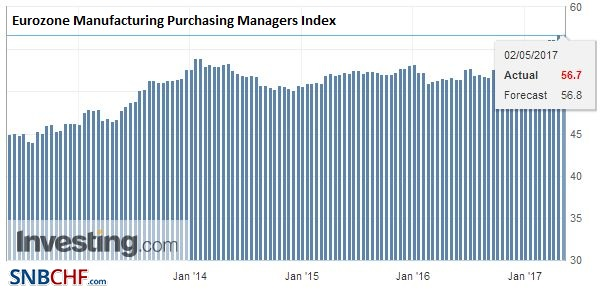 Eurozone Manufacturing Purchasing Managers Index (PMI), April 2017