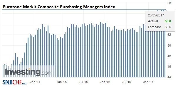 Eurozone Markit Composite Purchasing Managers Index (PMI), May (flash) 2017
