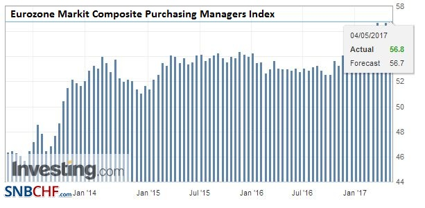 Eurozone Markit Composite Purchasing Managers Index (PMI), April 2017