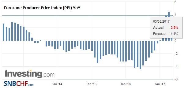 Eurozone Producer Price Index (PPI) YoY, March 2017