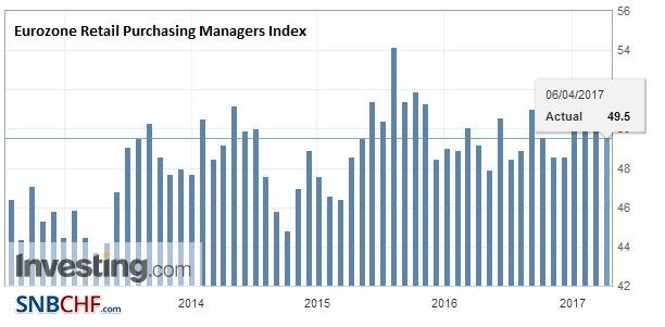 Eurozone Retail Purchasing Managers Index (PMI), April 2017