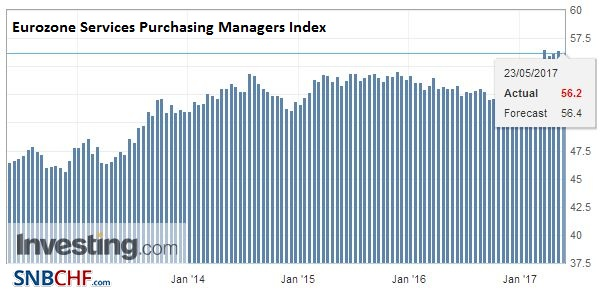 Eurozone Services Purchasing Managers Index (PMI), May (flash) 2017