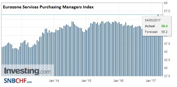Eurozone Services Purchasing Managers Index (PMI), April 2017