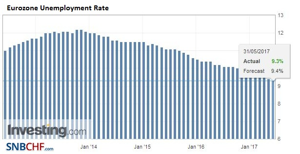 Eurozone Unemployment Rate, April 2017