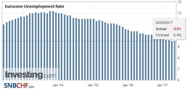 Eurozone Unemployment Rate, April 2017