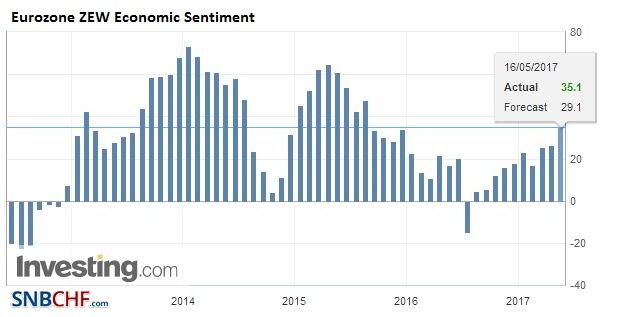 Eurozone ZEW Economic Sentiment, May 2017