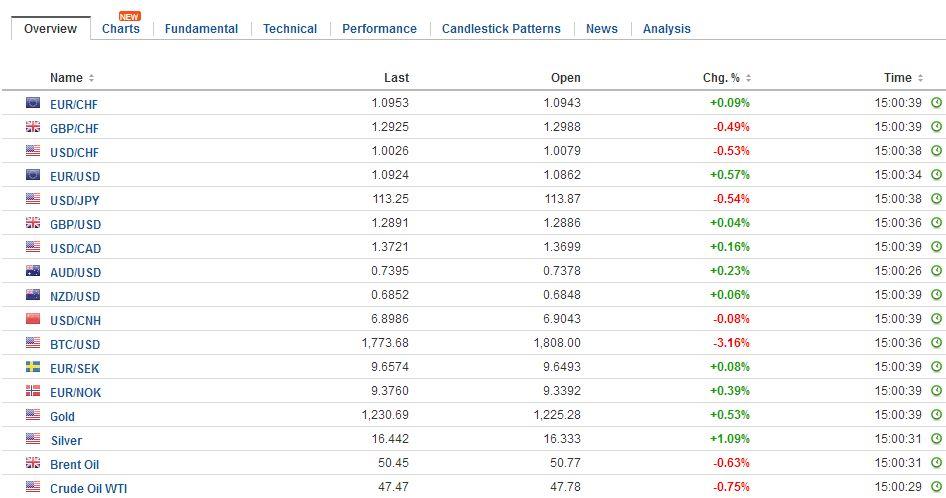 FX Daily Rates, May 12