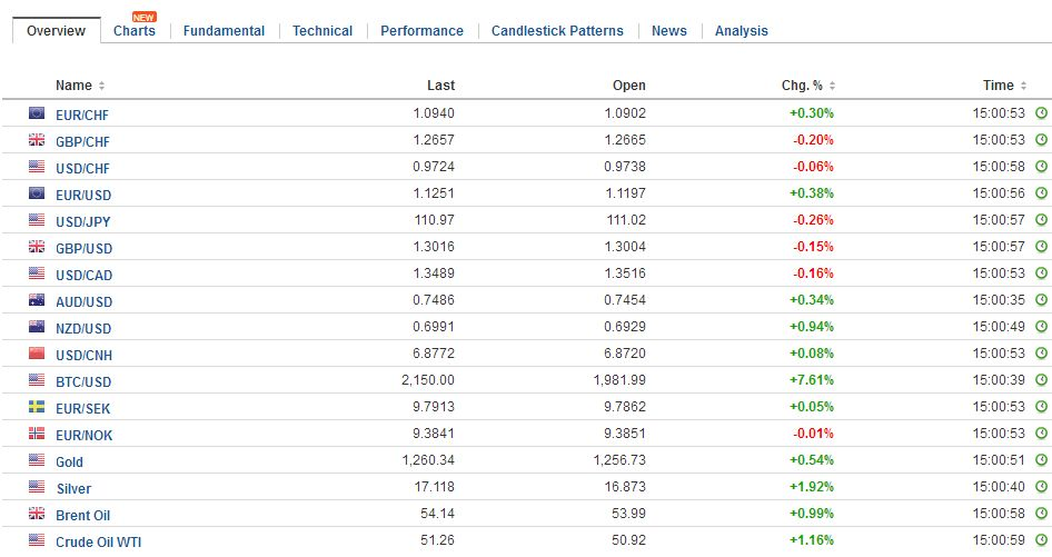 FX Daily Rates, May 22