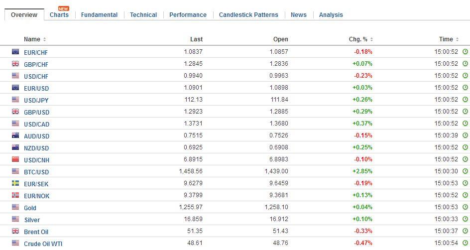 FX Daily Rates, May 02