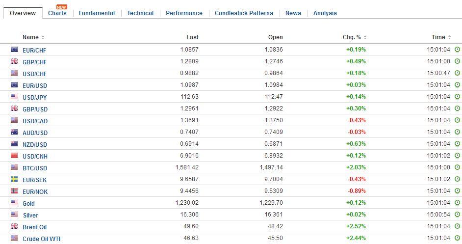 FX Daily Rates, May 05