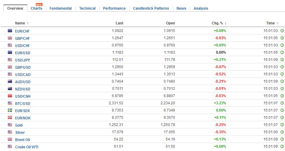 FX Daily Rates, May 24