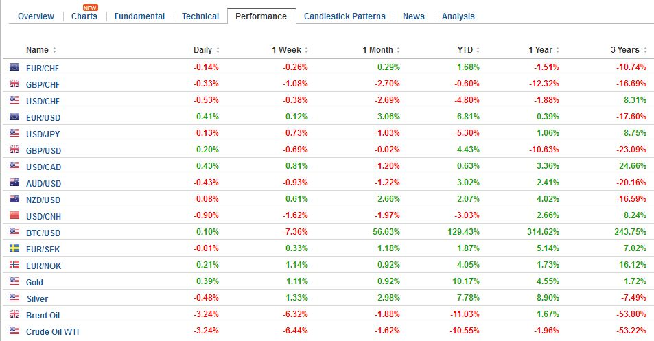 FX Performance, May 31