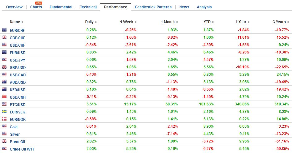 FX Performance, May 19