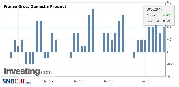 France Gross Domestic Product (GDP) QoQ, Q1 2017