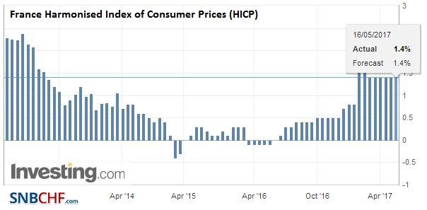 France Harmonised Index of Consumer Prices (HICP) YoY, April 2017