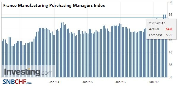 France Manufacturing Purchasing Managers Index (PMI), May (flash) 2017