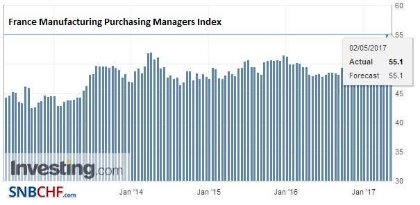France Manufacturing Purchasing Managers Index (PMI), April 2017