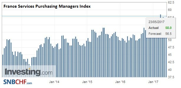 France Services Purchasing Managers Index (PMI), May (flash) 2017