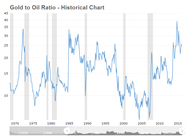 Gold To Oil Ratio, 1970 - 2015