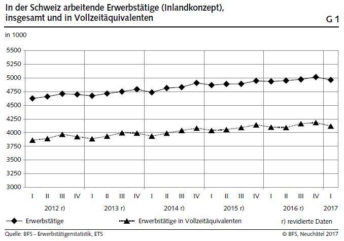 G1. Switzerland, Total Number Employed and in Full-Time Equivalents