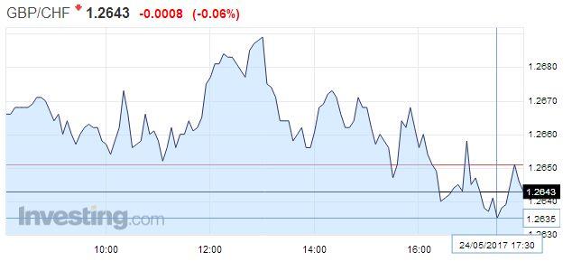 GBP/CHF - British Pound Swiss Franc, May 24