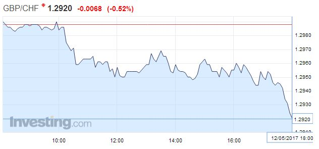 GBP/CHF - British Pound Swiss Franc, May 12