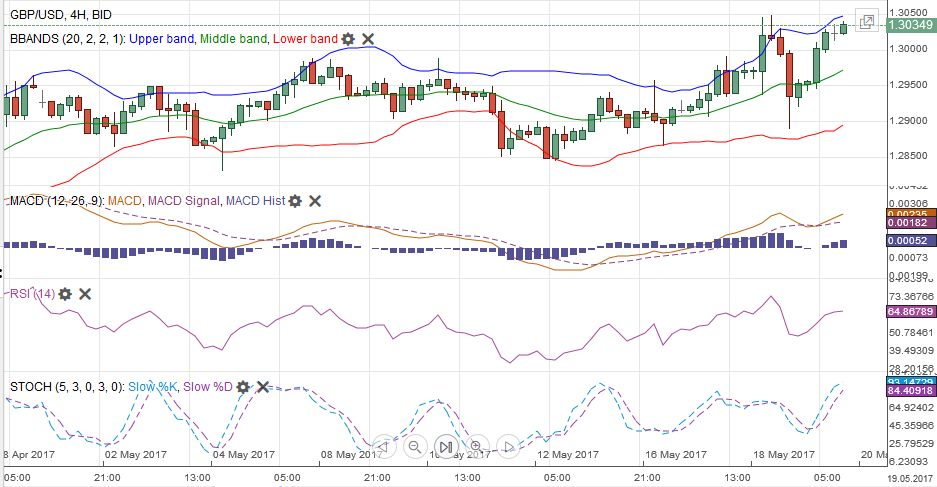 GBP/USD MACDS Stochastics Bollinger Bands RSI Relative Strength Moving Average, May 20