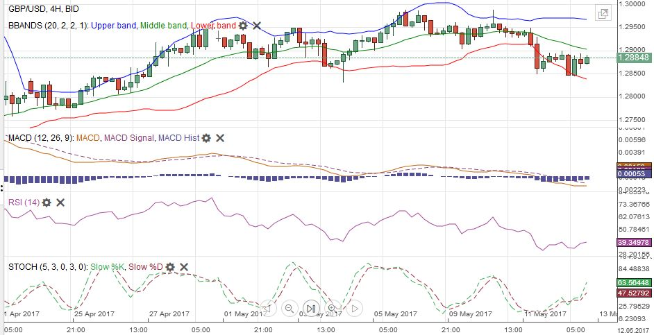 GBP/USD with Technical Indicators, May 13